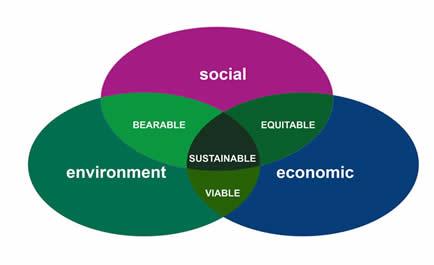 sustainable-3